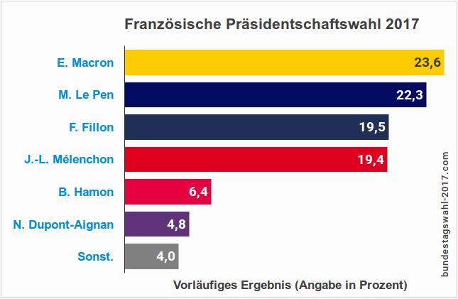 Frankreichwahl